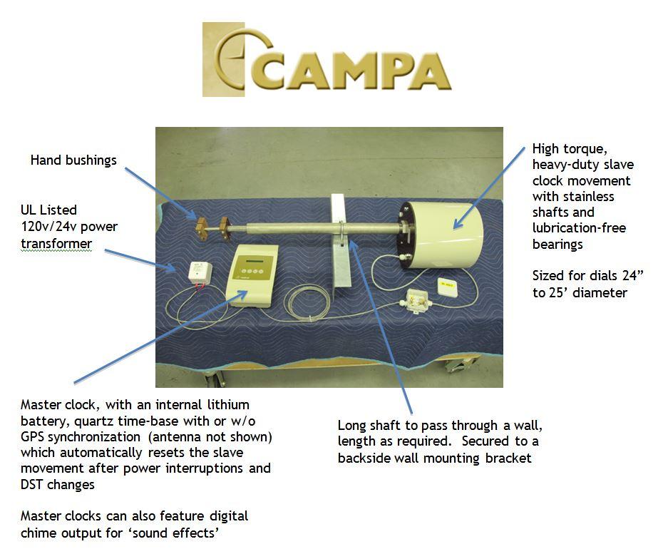 CAMPA components